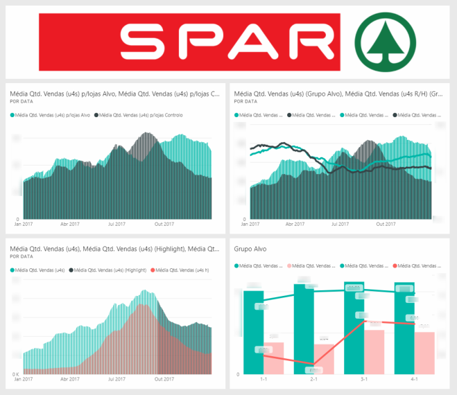 SPAR's average sales report on Power BI