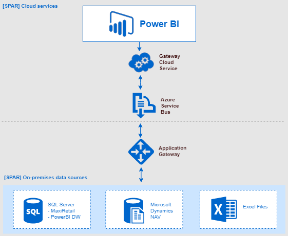 SPAR Cloud Services with Azure and Power BI