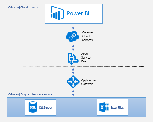 Olicargo's Power BI solution architecture